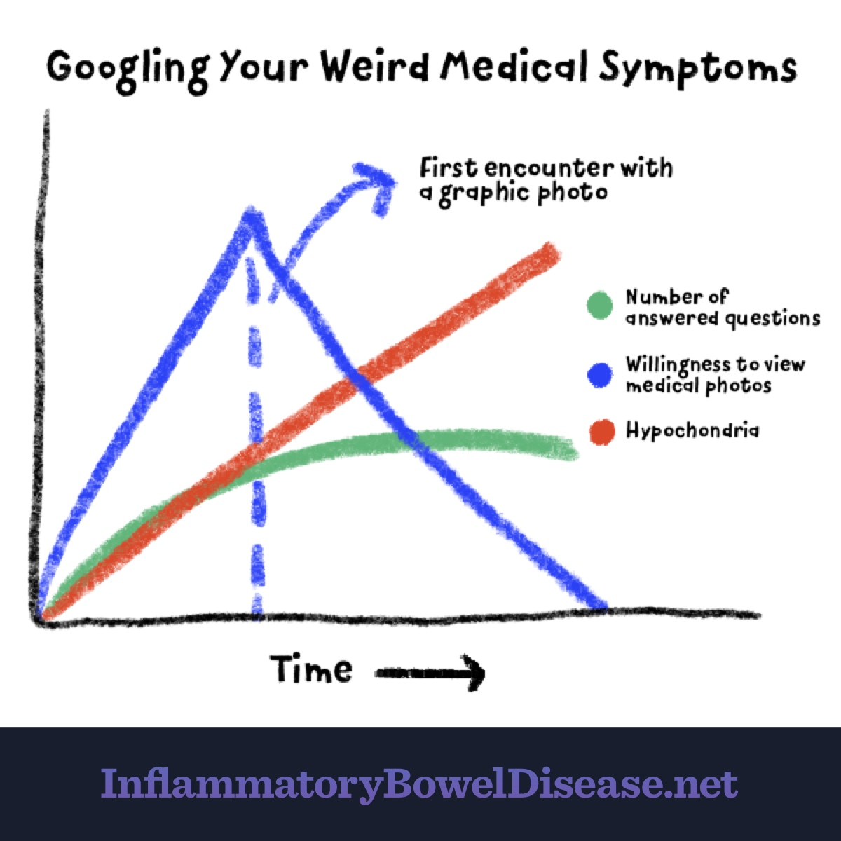 A graph that shows hypochondria rising as number of answered questions declines when googling weird medical symptoms.