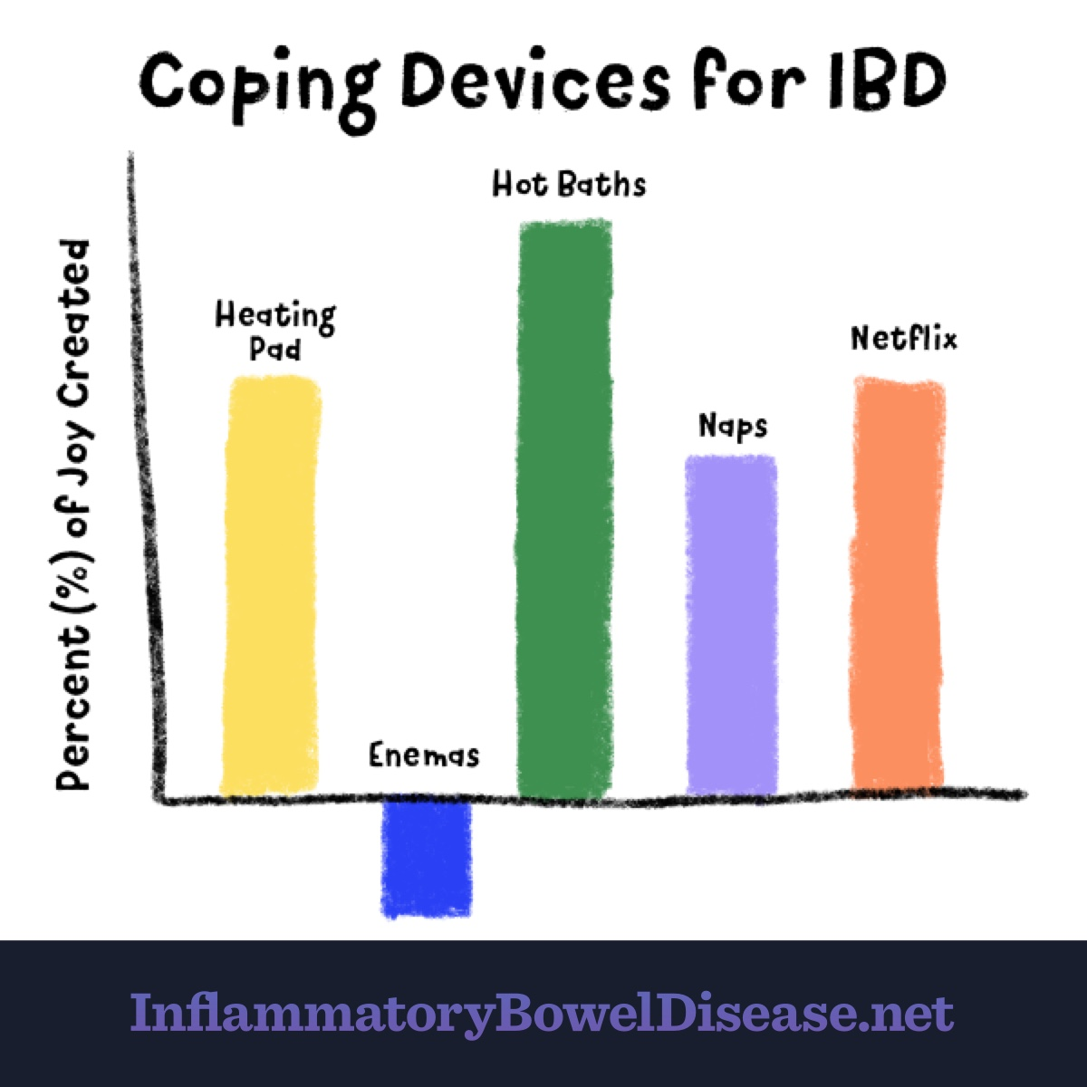Heating pads, hot baths, naps, and Netflix are all positive coping devices for IBD, whereas enemas are in the negatives.