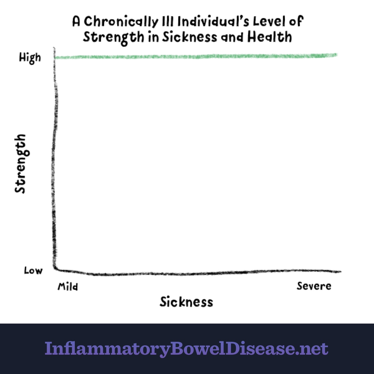 With IBD, strength is high in both sickness and in health as there is much to endure regardless of remission or flare.